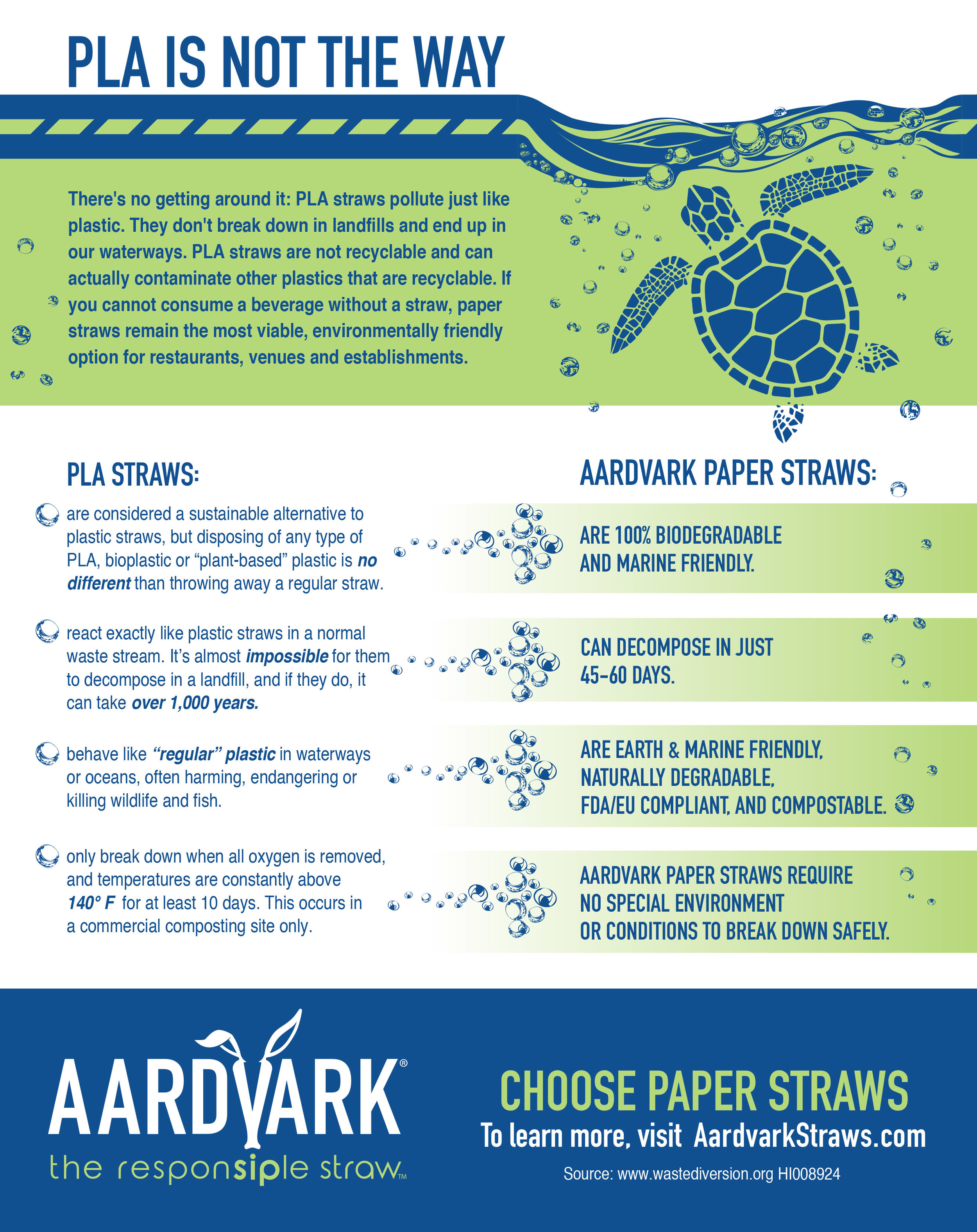 Click to download this flyer. Give it out to anyone using PLA or bio-based straws. PLA straws will act just like plastic straws if they end up in any other waste stream than a commercial composting facility.