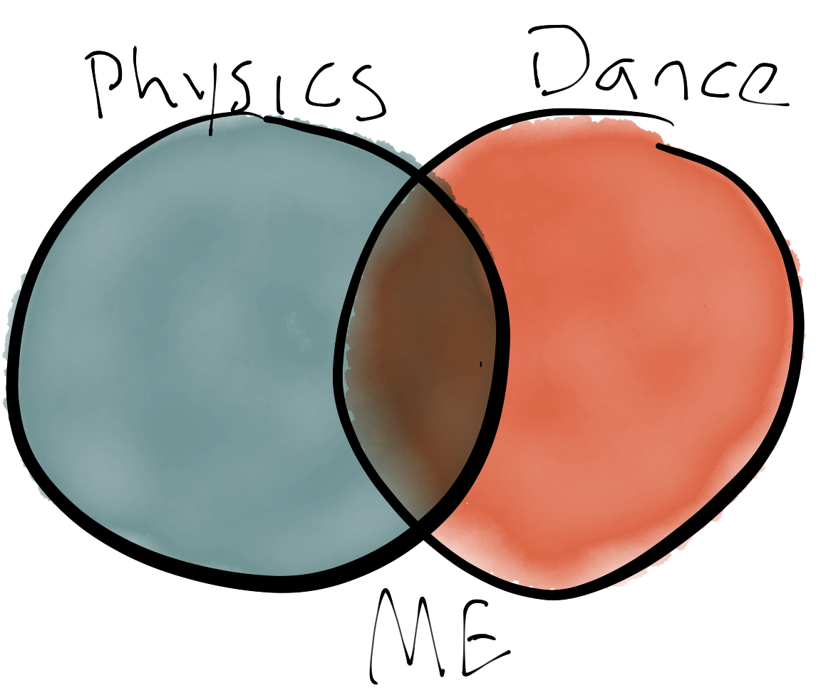 Venn Diagram: Physics plus Dance equal me