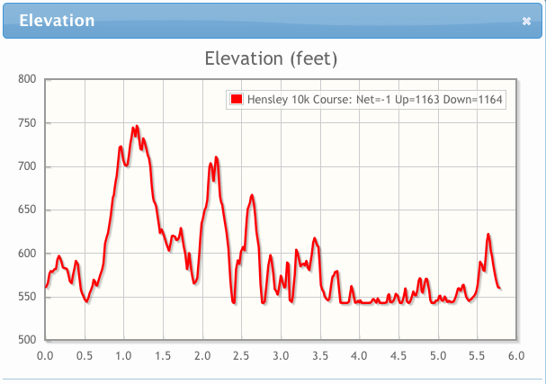 Just under 1200' of elevation gain!