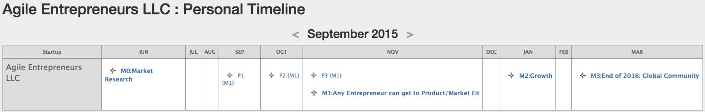 4WS MAP - Personal (Entrepreneur)
