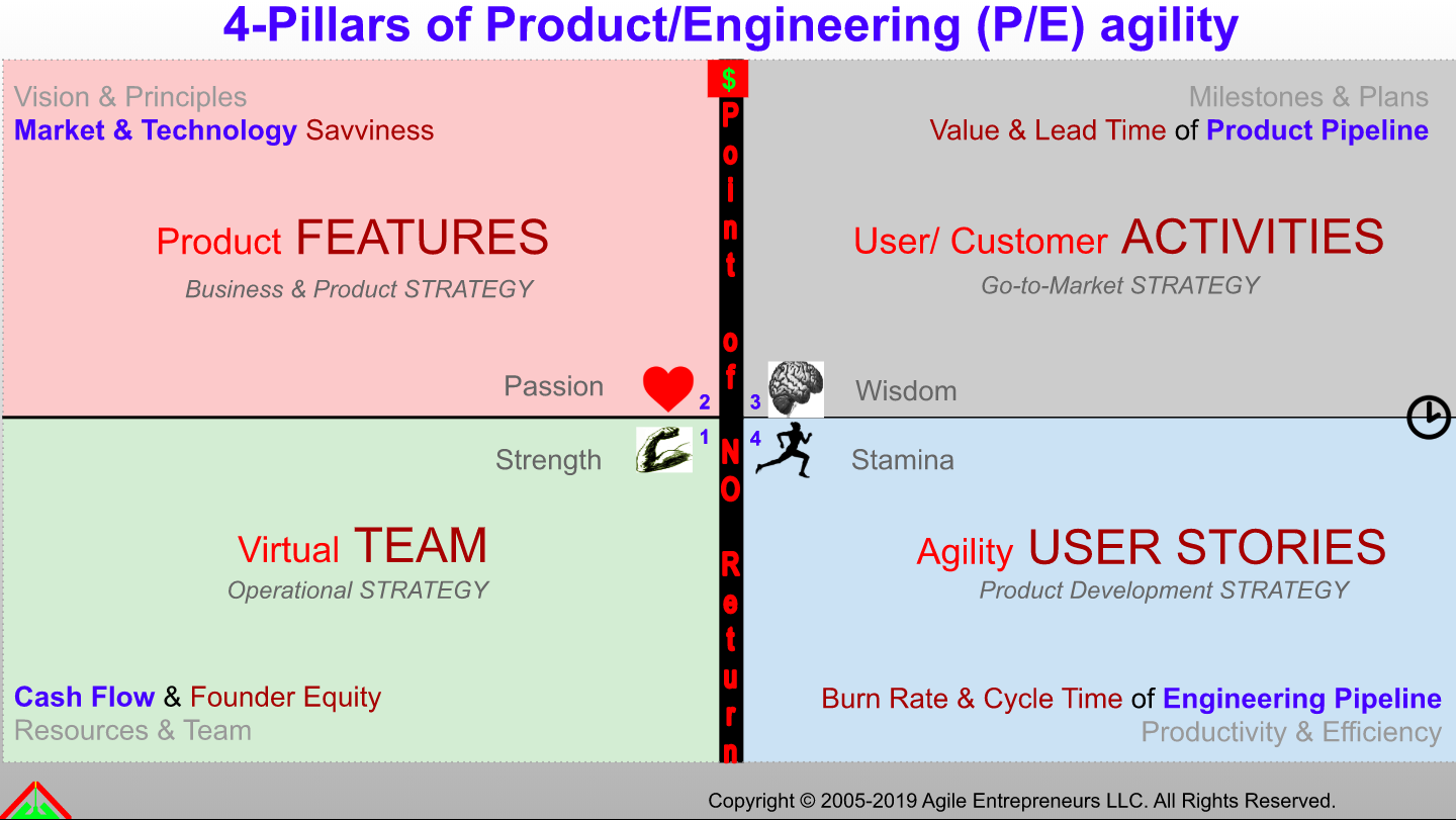 Balancing Product & Engineering agility means balancing your Strength & Passion with Wisdom & Stamina.