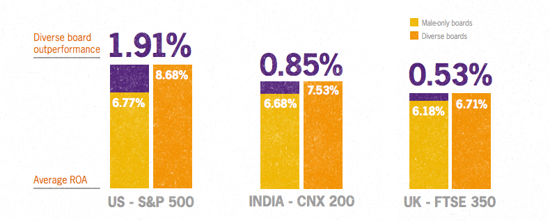 Percentage of diverse board outperformance in the US, India, and UK from Grant Thorton Report: Women in Business: The Value of Diversity.