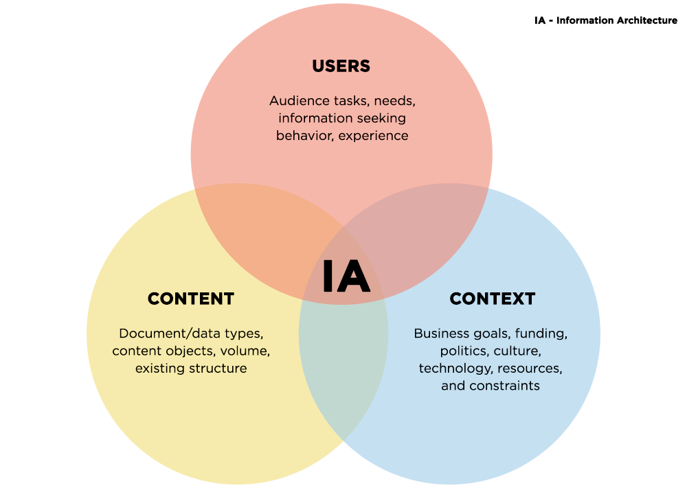 What Is Information Architecture Ia And Why Is It Important For Website Design Finite Wisdom