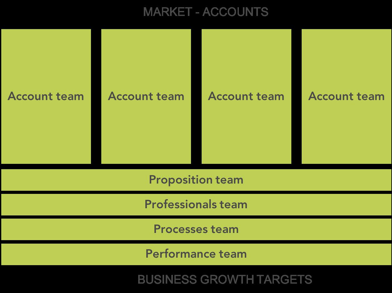 Multidisciplinary teams.png
