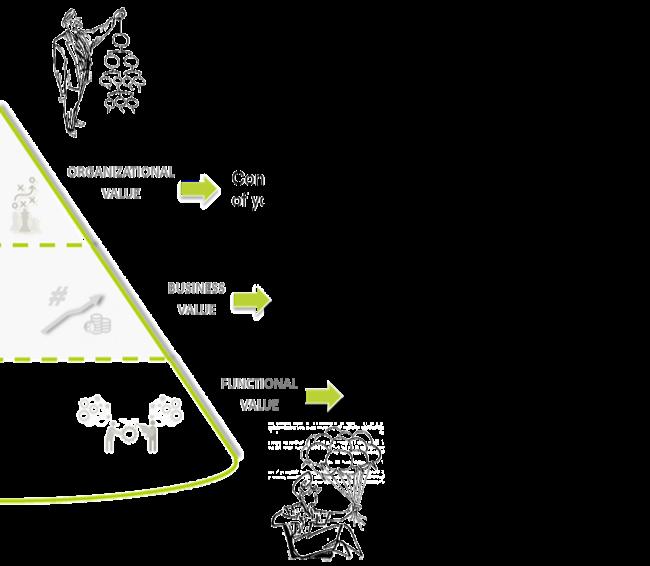 Customer value pyramid.png
