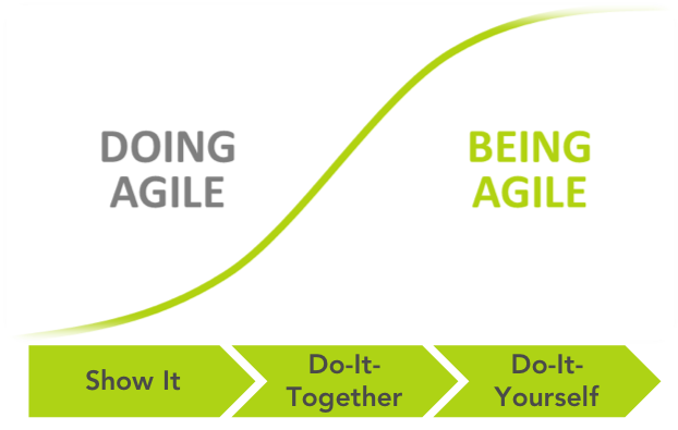 Doing agile to being agile.png