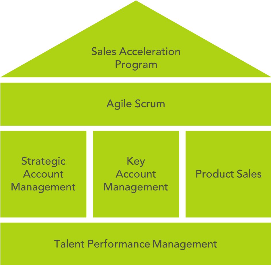 Agile Commercial Academy.png
