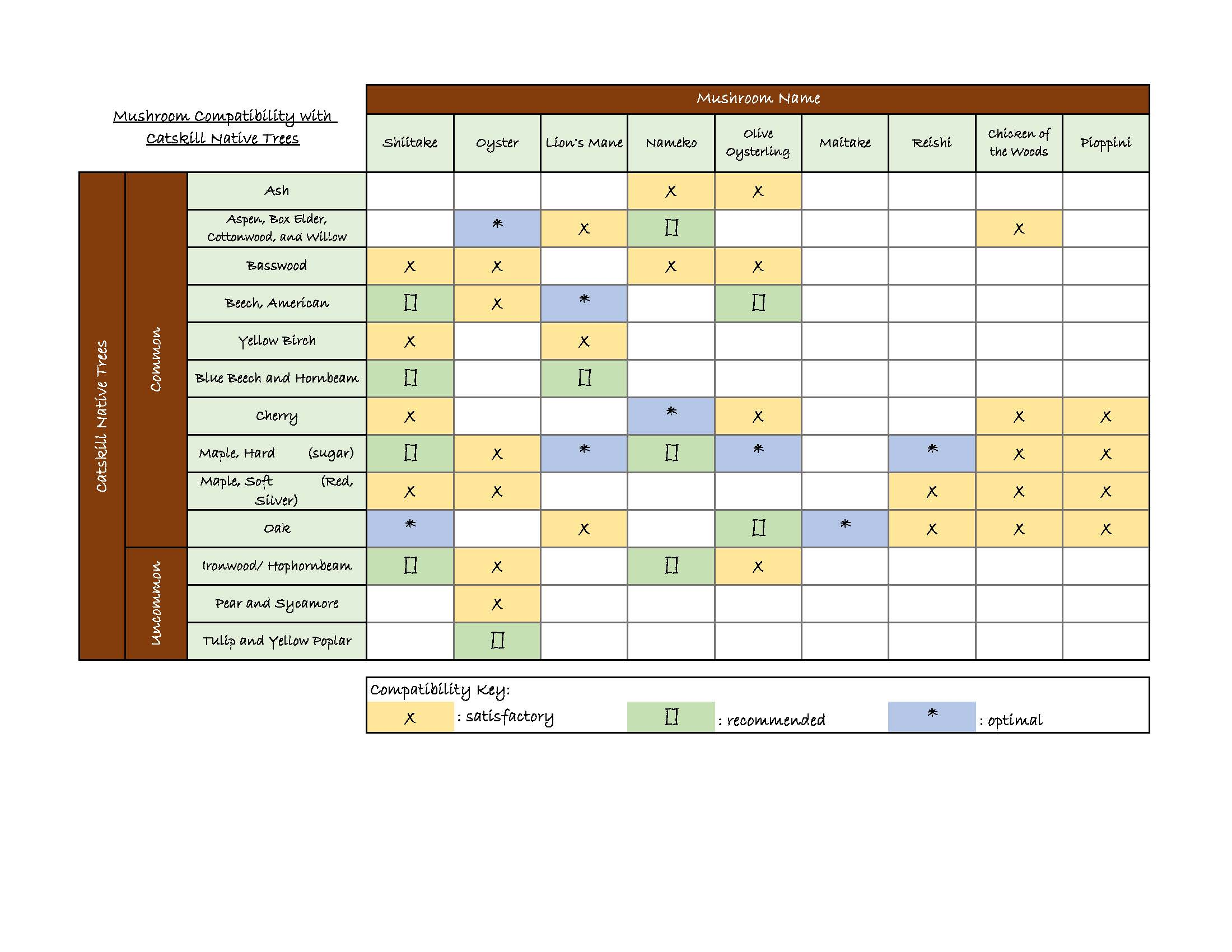 Mushroom Native Tree Compatibility Chart Website.jpg