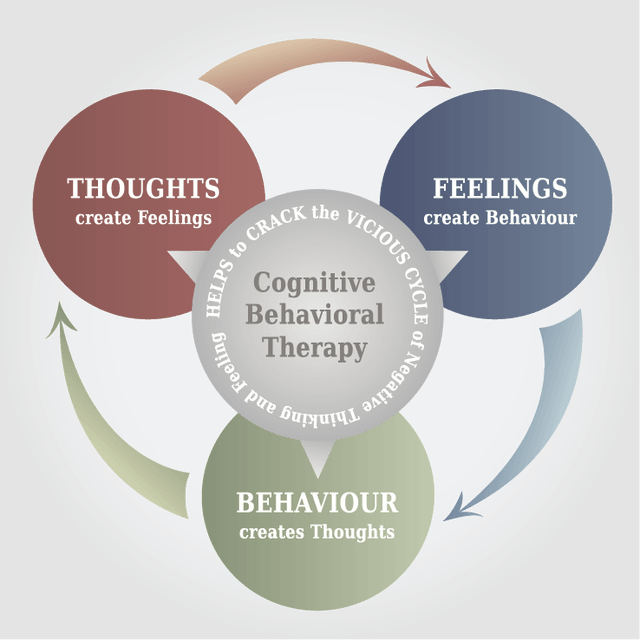 Congitive-Behavioral-Therapy-CBT-Model.png