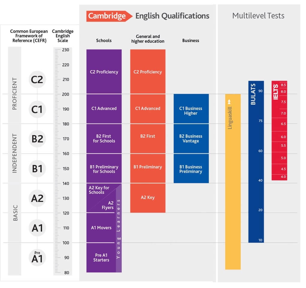 Quelle: http://www.cambridgeenglish.org/exams/cambridge-english-scale/