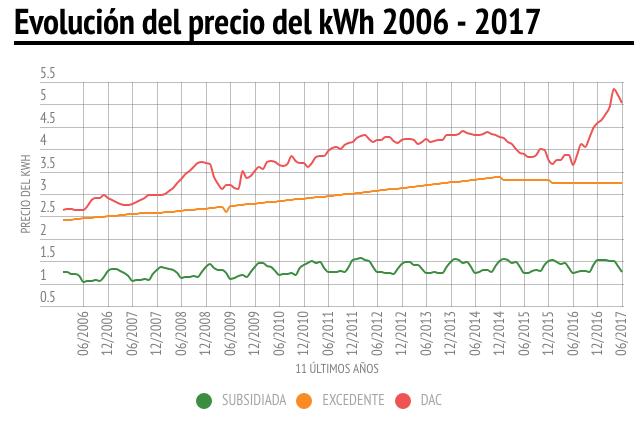 Fuente: CFE y SENER 2006 a 2015 - Precios vigentes Tarifa 1C - Región Noreste.