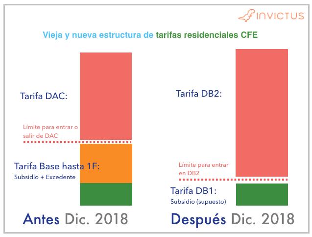 Como las nuevas tarifas de CFE DB1 y DB2 van a reducir el Subsidio e incrementar el precio de la luz