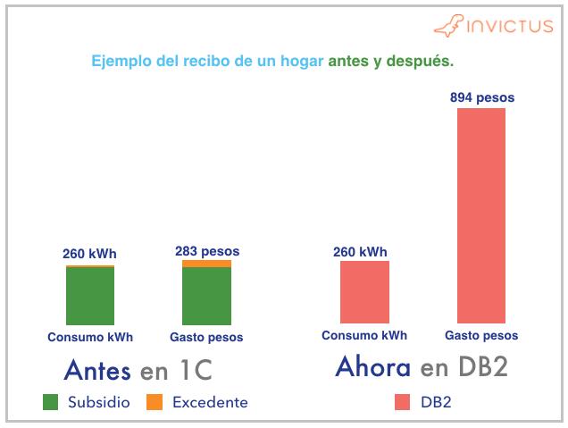 Calculo del recibo de luz con el cambio de tarifas residenciales CFE DB1 y DB2