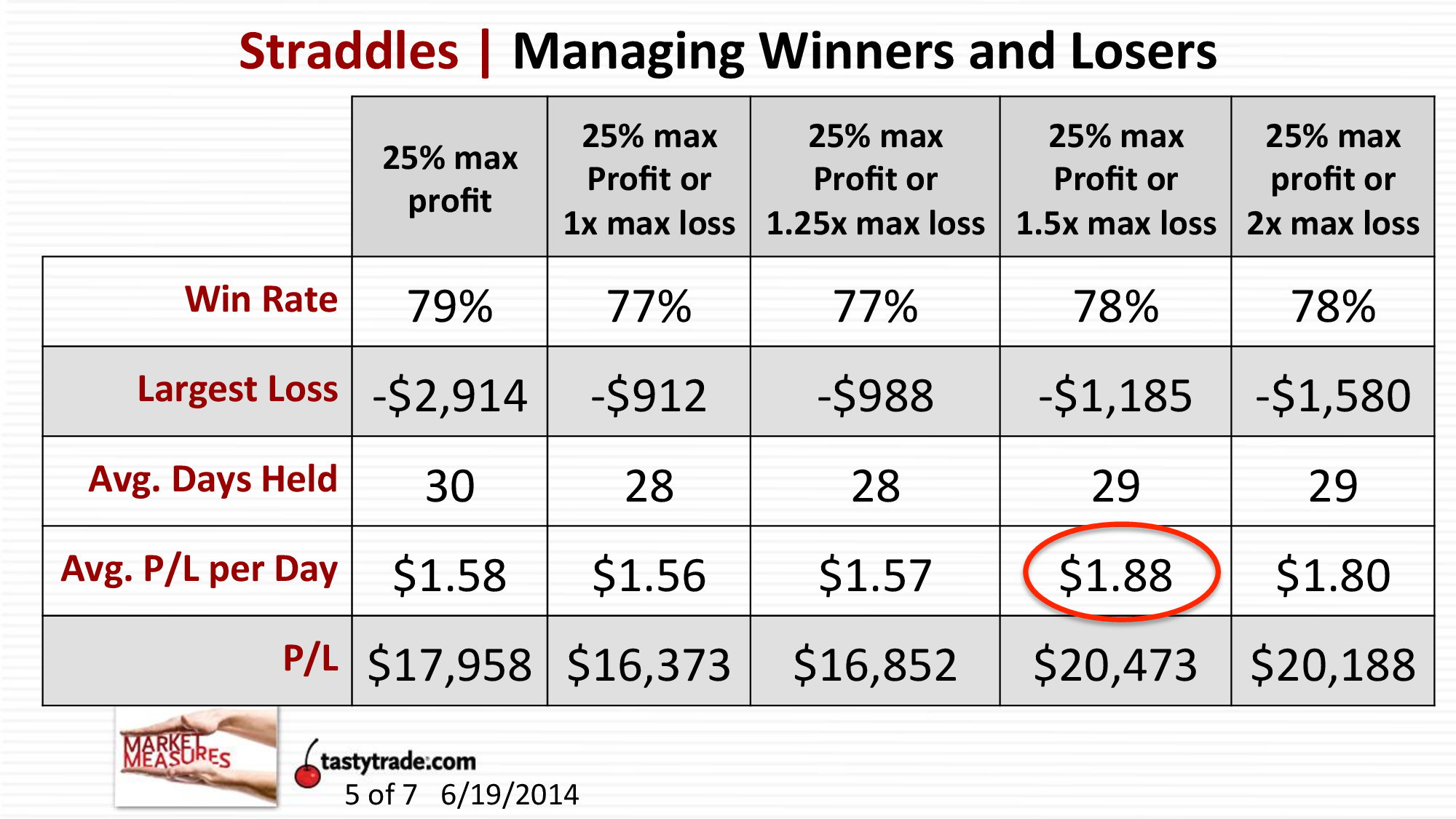 mm061915straddles-managing-winners-and-losers_mstr-4.png