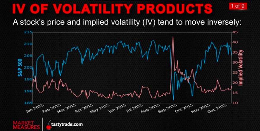 IV_VolProducts_Market Measures