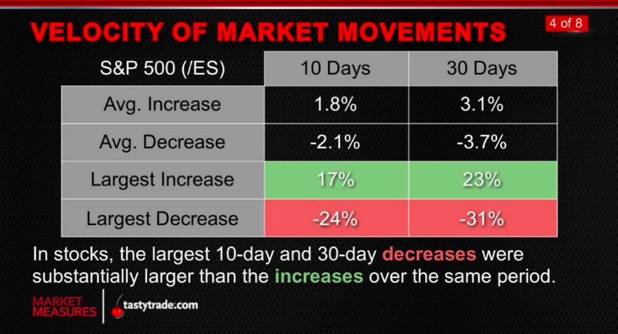MarketMovements_MarketMeasures