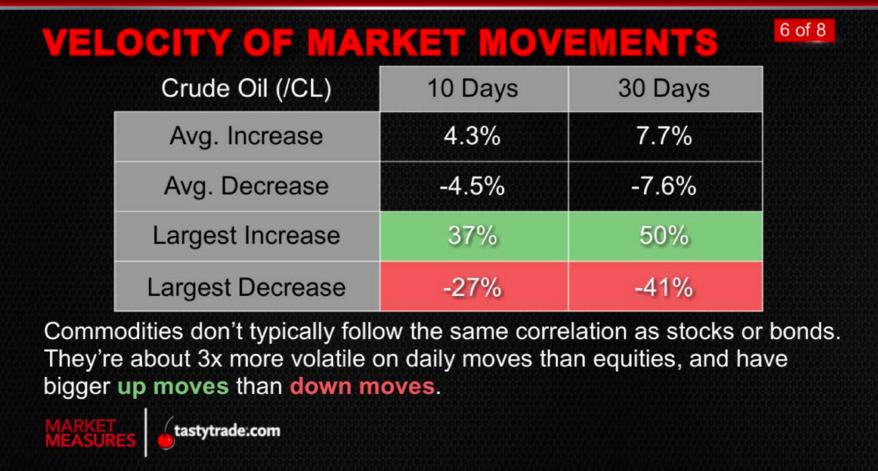 Commodities_MarketMeasures