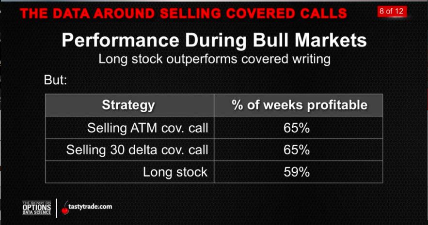 Covered Calls_Bull Market