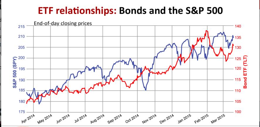 Image result for when stocks do down bonds go up