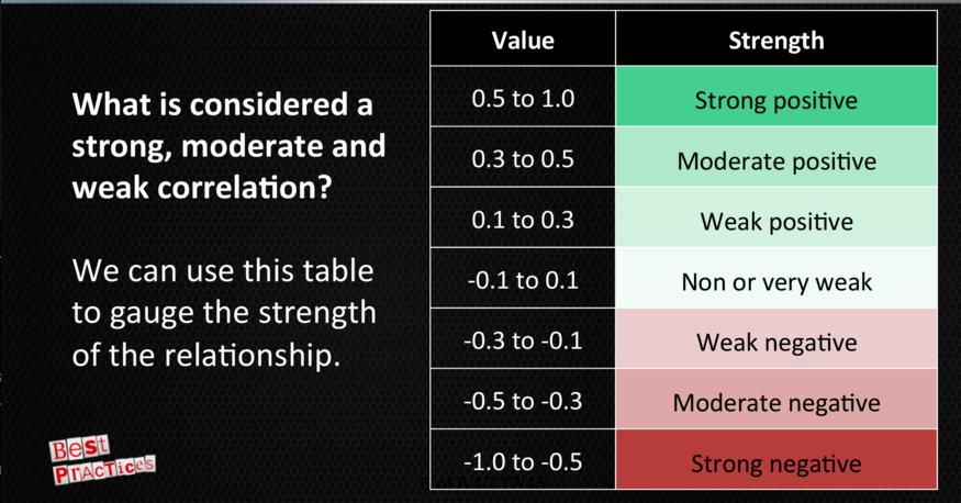 Understanding_Correlation_BestPractices