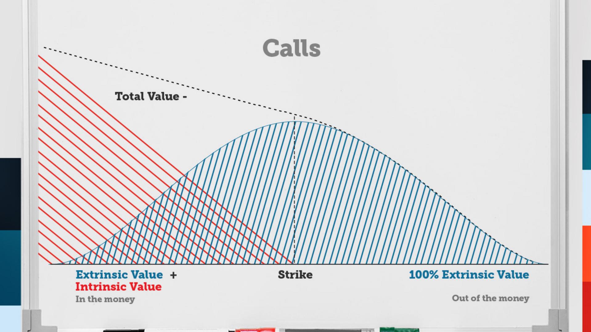 intrinsic-extrinsic-value-calls