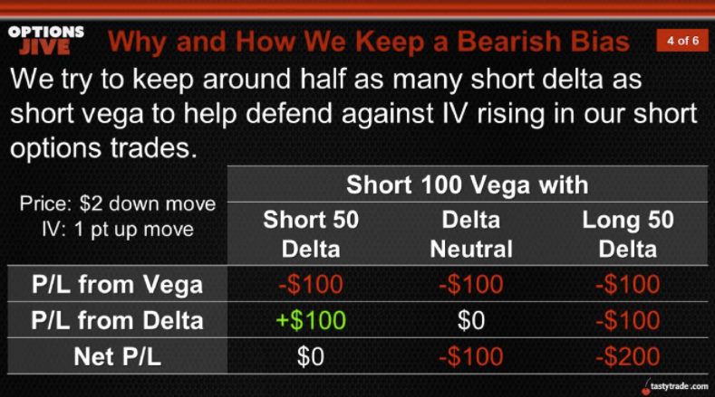 Why and How We Keep a Bearish Bias