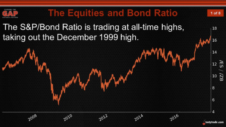 Equities and Bond Ratio