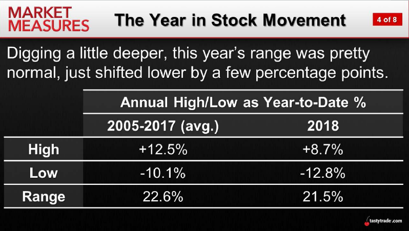The Year in Stock Movement