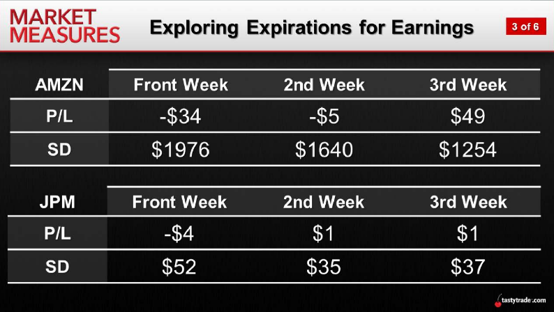 Exploring Options for Earnings