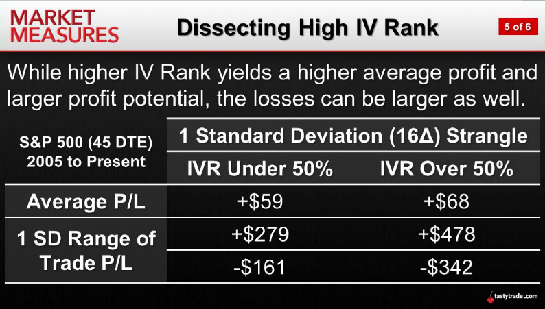 Dissecting High IV Rank
