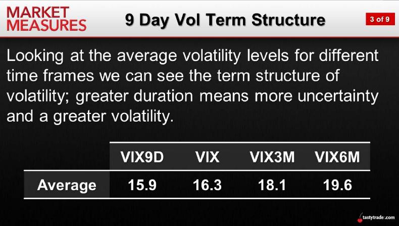 Vol Term Structure
