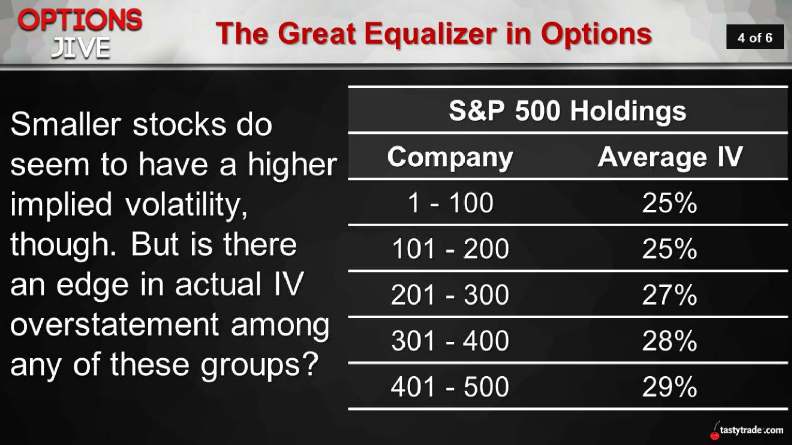 The Great Equalizer in Options