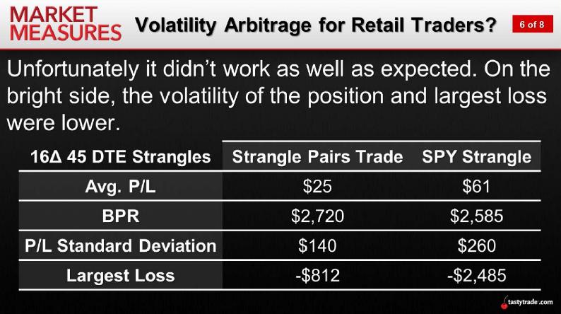Vol Arbitrage