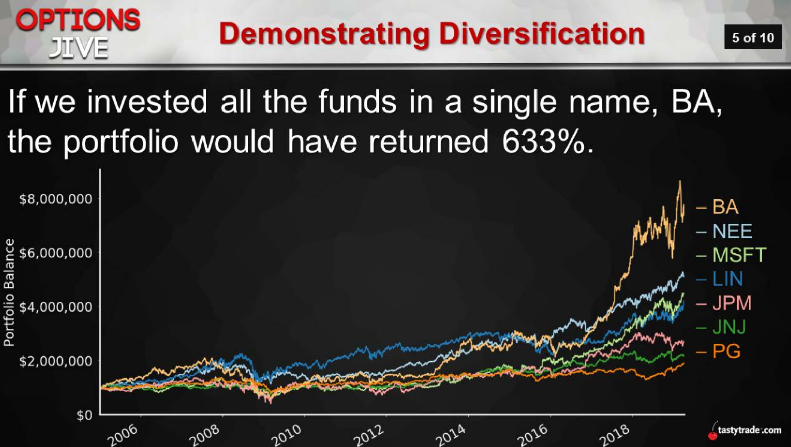 Demonstrating Diversification