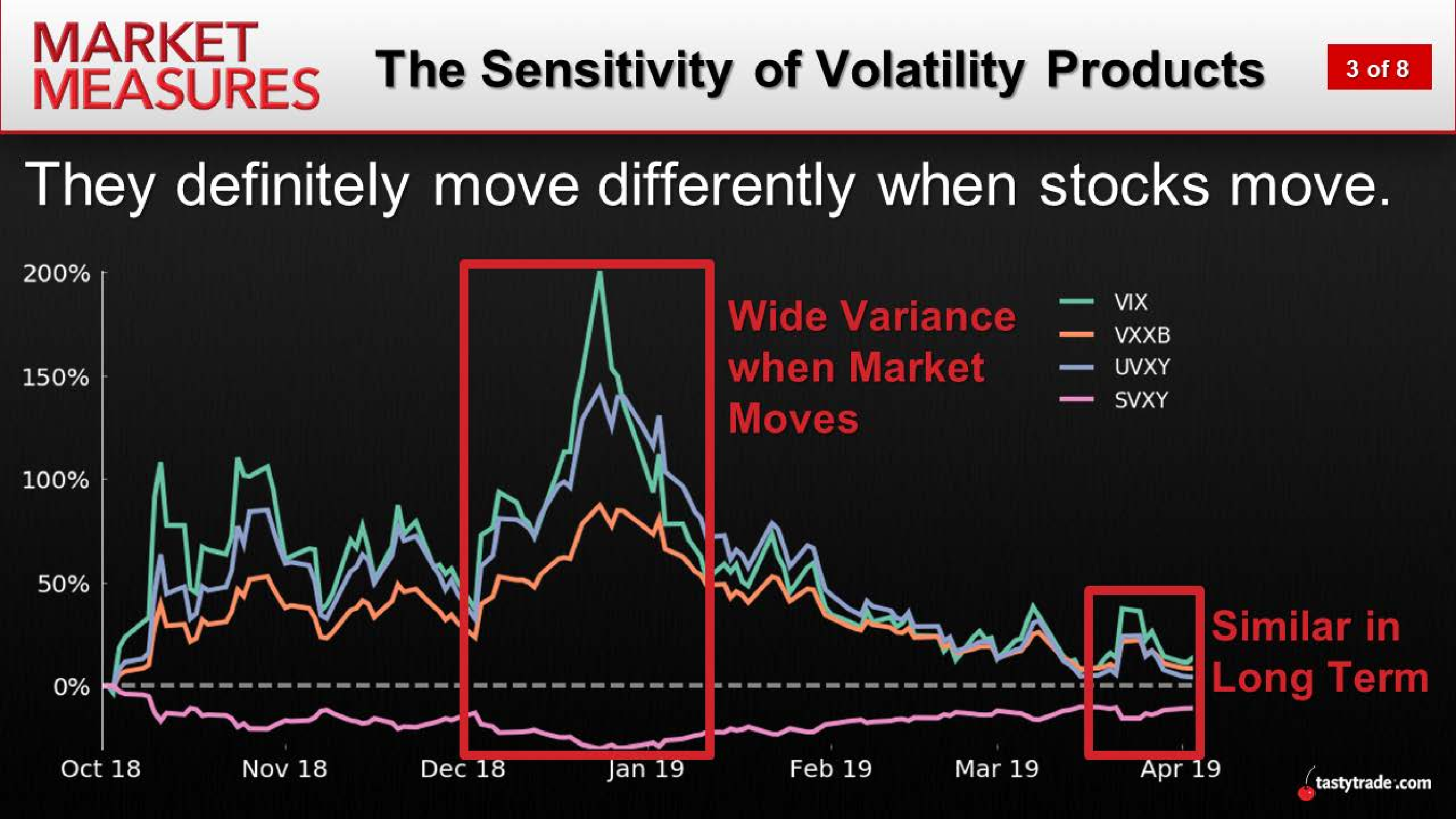 Sensitivity of Volatility Products.png