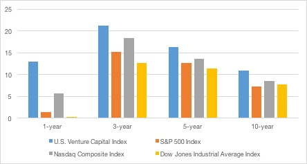 1, 3, 5 and 10 year returns in multiple indexes vs. venture capital.  Source: Cambridge Associates.