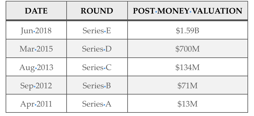 Dataminr exceeded $1.5B in valuation as of their Series E round. Research data as of January 10, 2019.