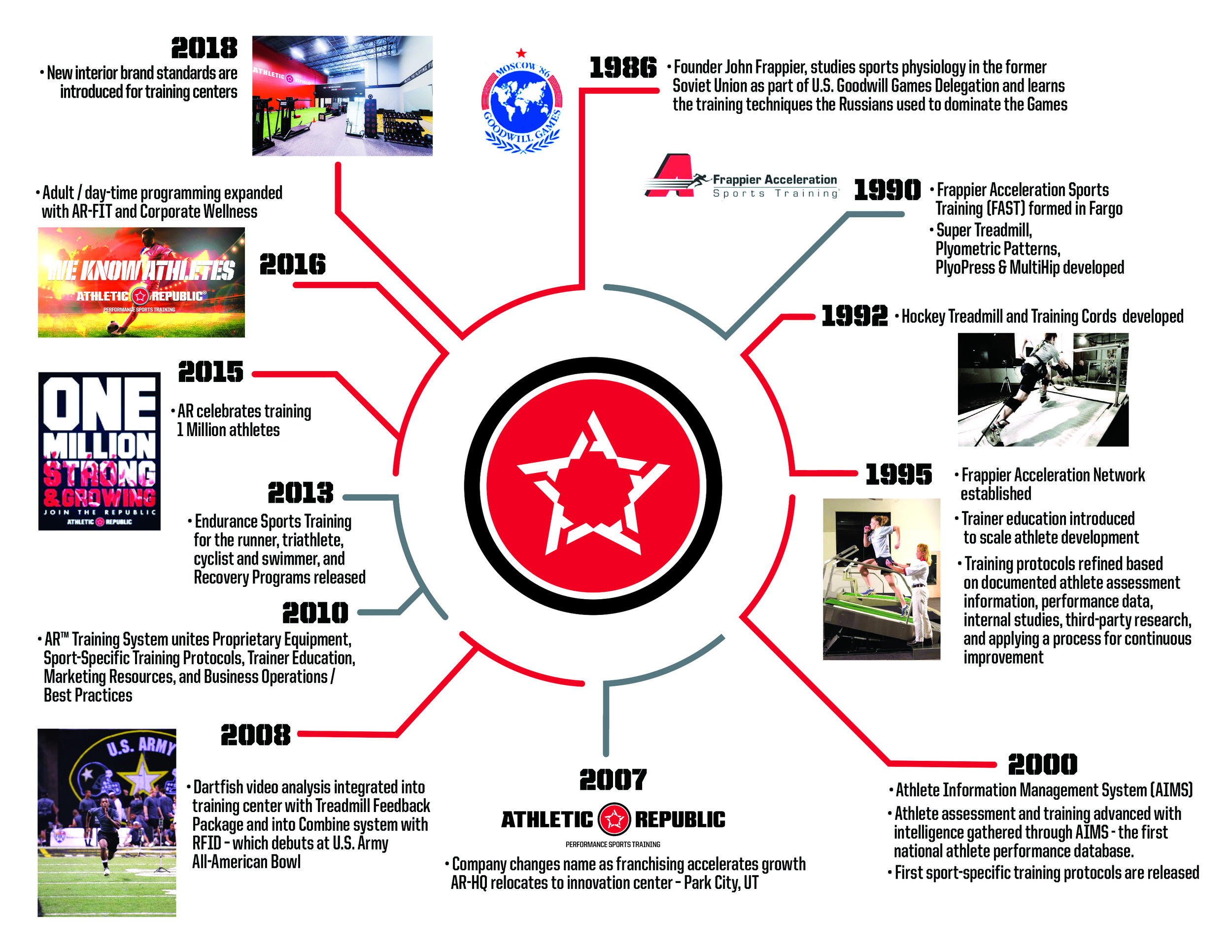 Athletic Republic business timeline