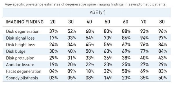 Credit: Brinjikji et al. 2015. Journal of Neuroradiology. No Copyright Infringement Intended.