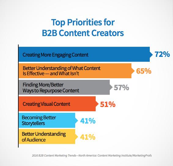 Top priorities for B2B content creators