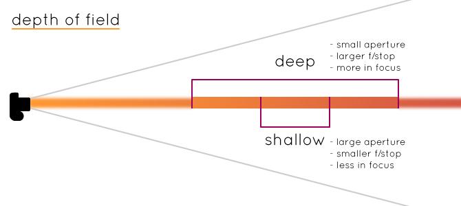 depth-of-field-naomi-vandoren2