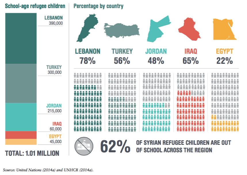 Refugee Children out of School_UN and UNHCR.png