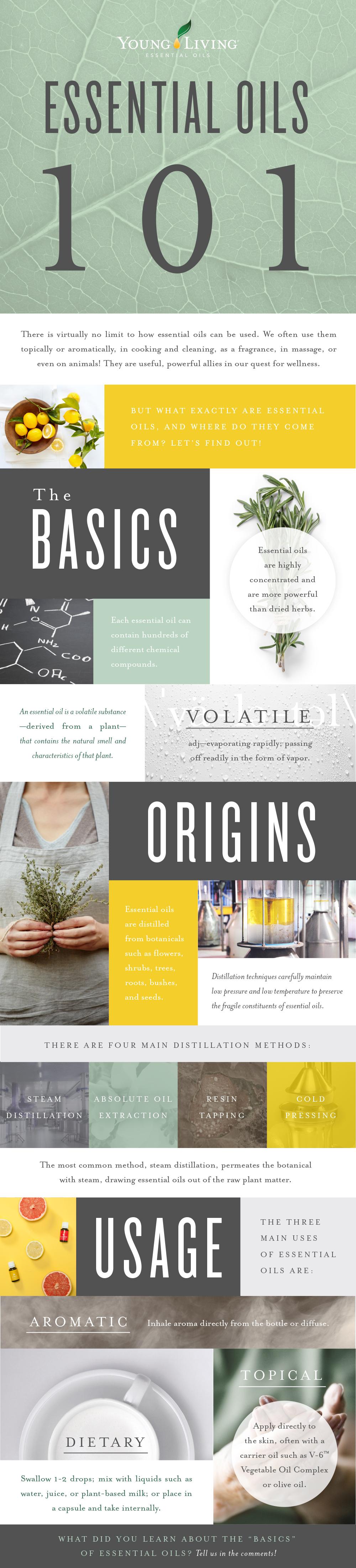 Usage Essential-oils.jpg