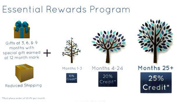 Post 20- ER essential rewards.jpg