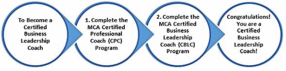 CBLC Training Process