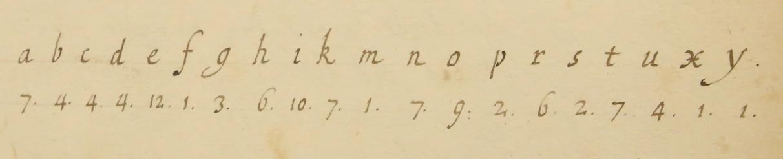 Wren's cipher