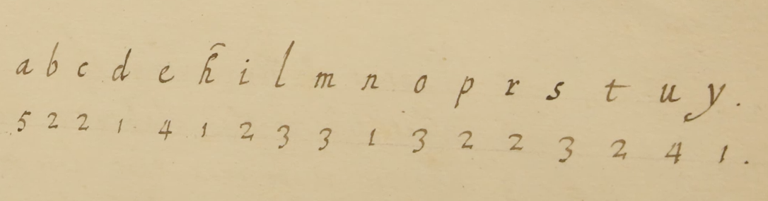 Huygens' cipher