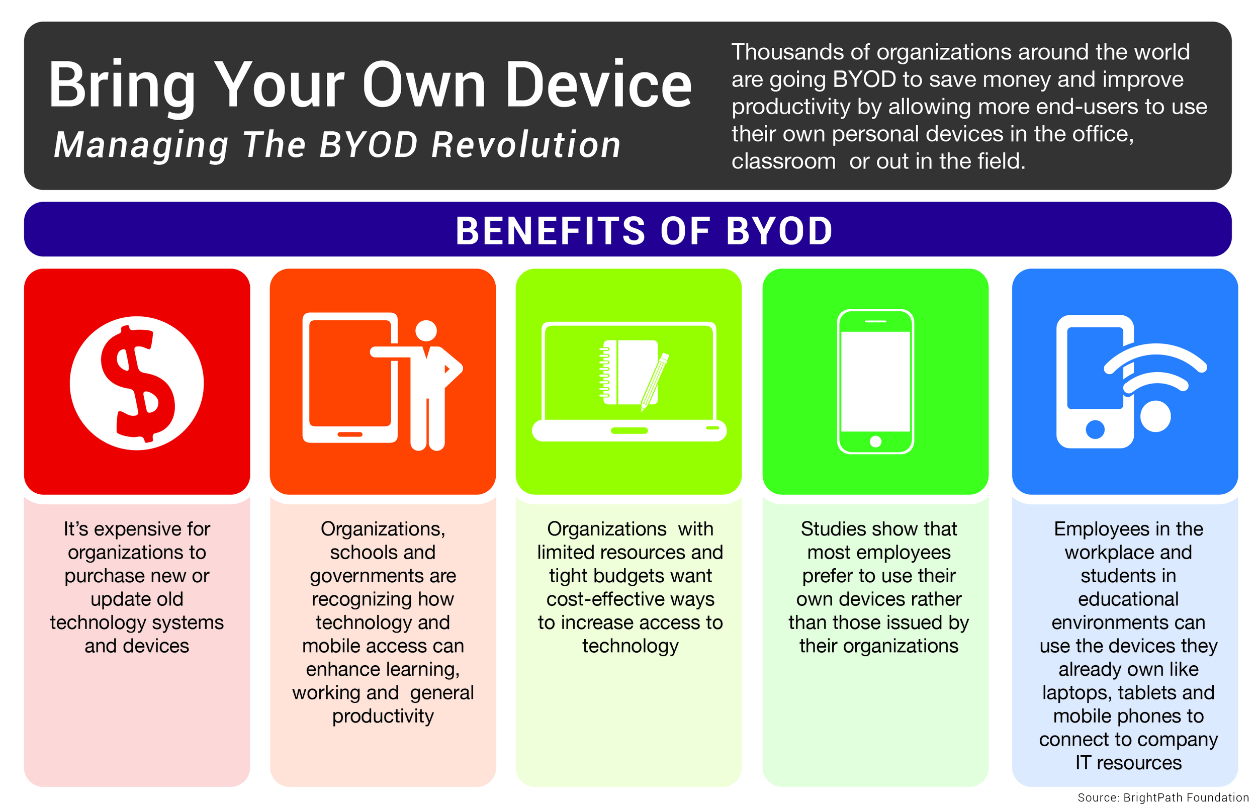 Bring Your Own Device Benefits