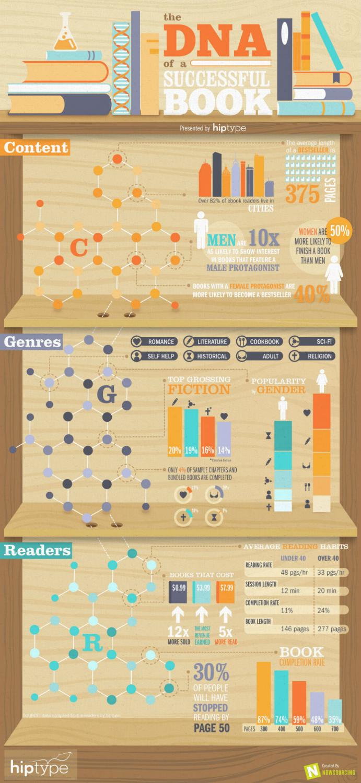 Infographic courtesy HipType; thumbnail image courtesy iStockphoto, theasis