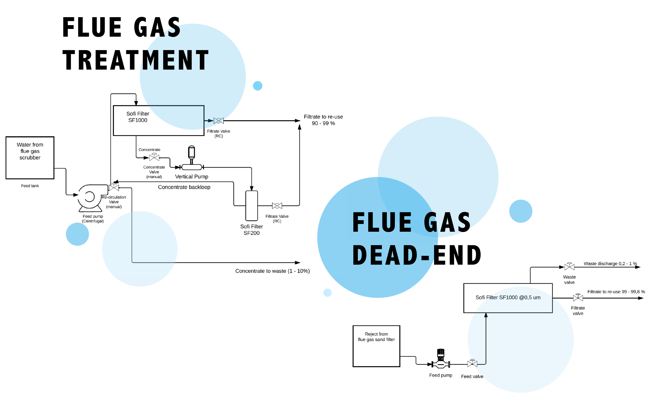 FLUE gas treatment and flue gas dead-end
